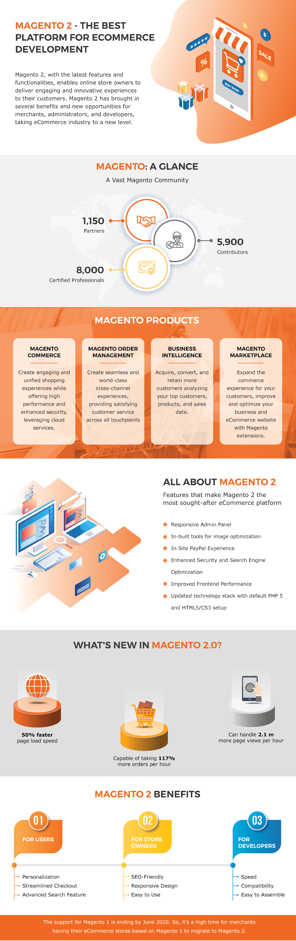 Why Choose Magento 2 for Ecommerce Development in 2019