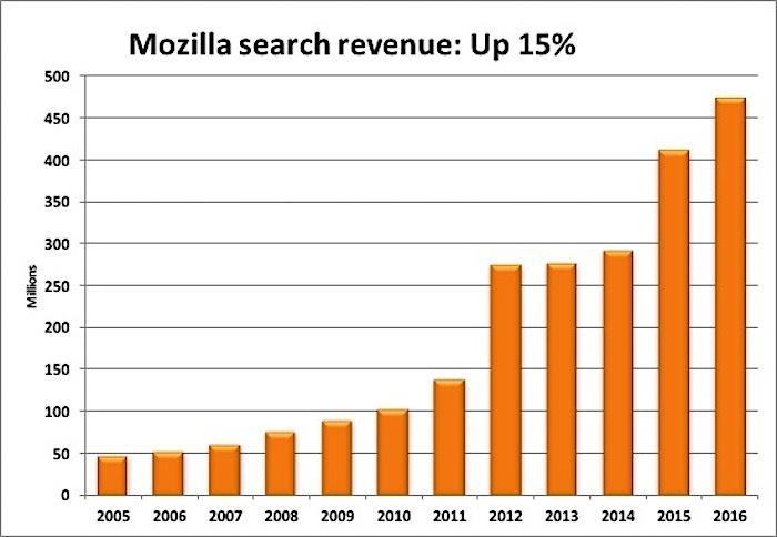 mozilla-revenue