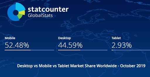State of Mobile, Desktop and Tablet