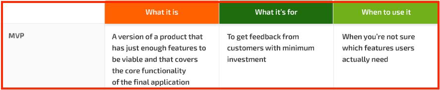 Create a minimum viable product